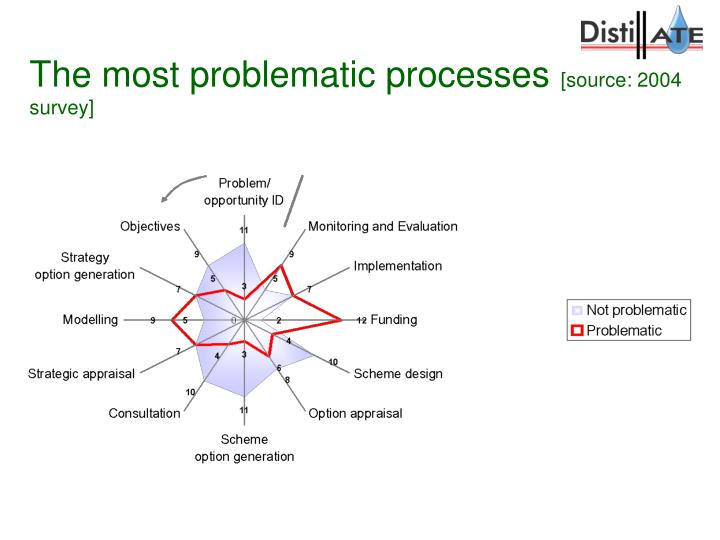 The most problematic processes