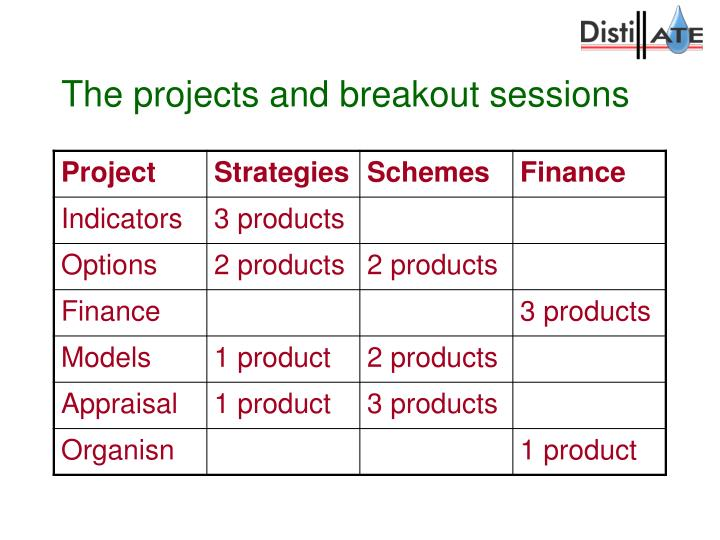 The projects and breakout sessions