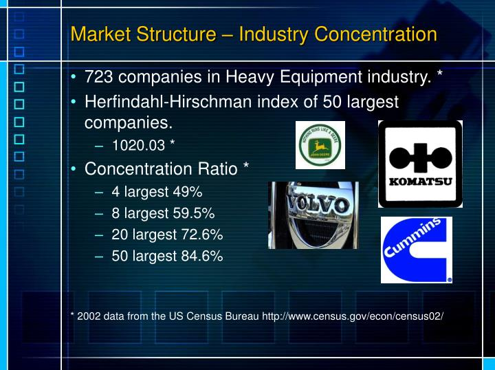 Market Structure – Industry Concentration