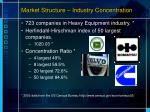 market structure industry concentration