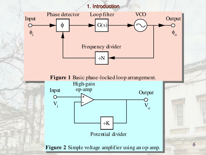 The behaviour of a PLL can be likened to that of a feedback voltage amplifier such as that shown in figure 2.  This is the block diagram representation of a non-inverting op-amp voltage amplifier, where the output and input voltage are related by V