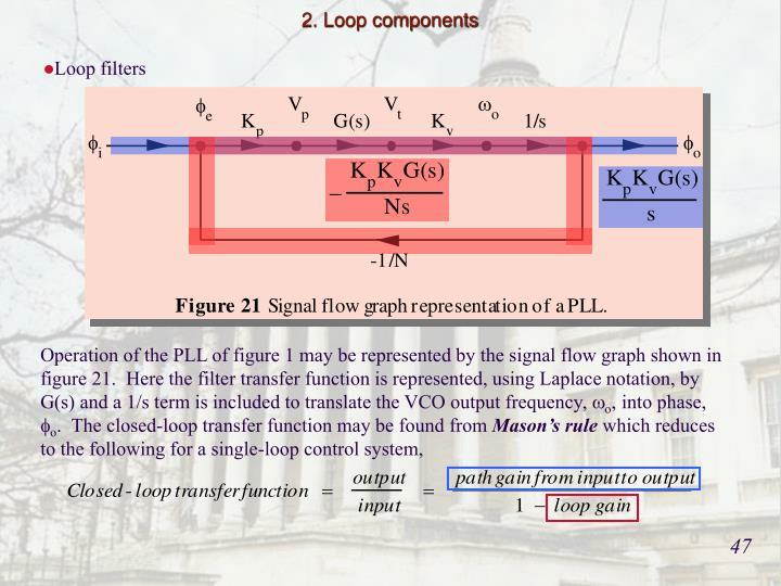 2. Loop components