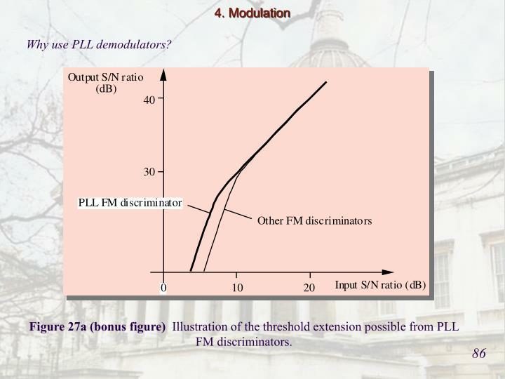4. Modulation