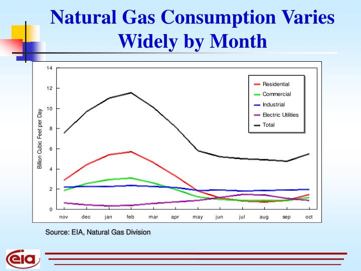 Natural Gas Consumption Varies Widely by Month