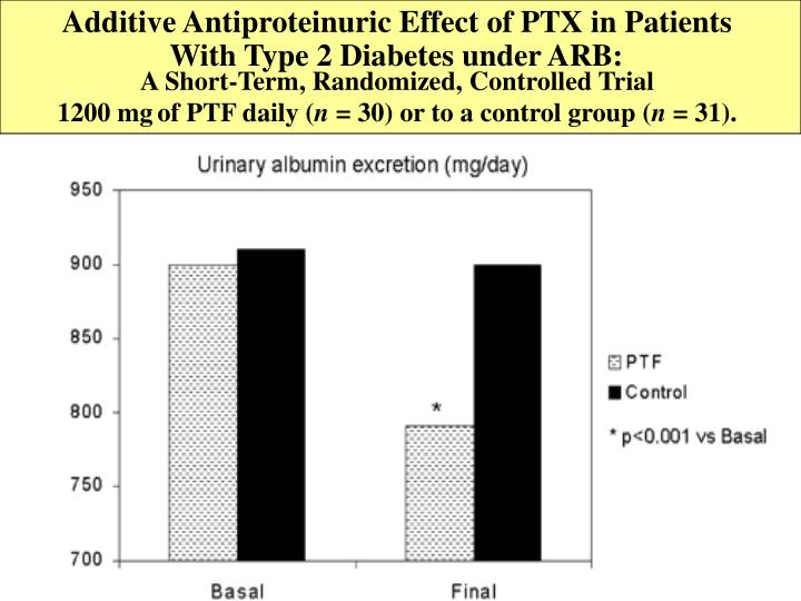Additive Antiproteinuric Effect of PTX in Patients