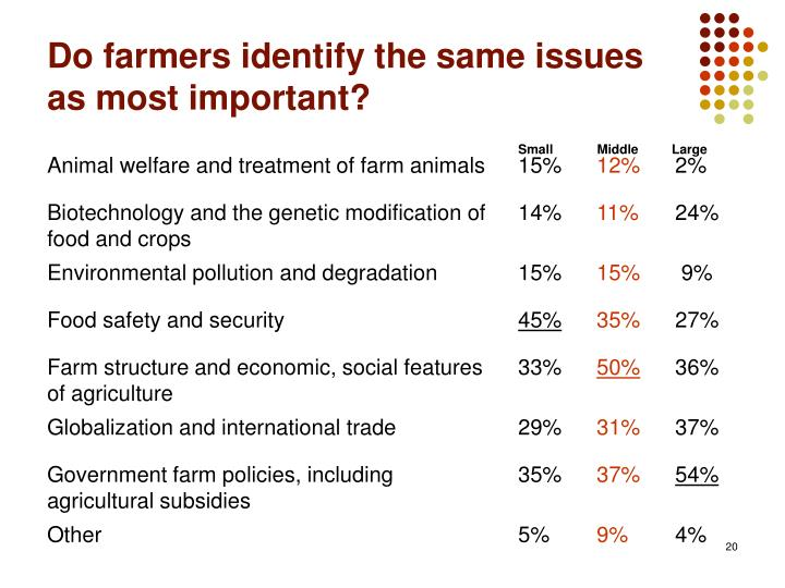 Do farmers identify the same issues as most important?