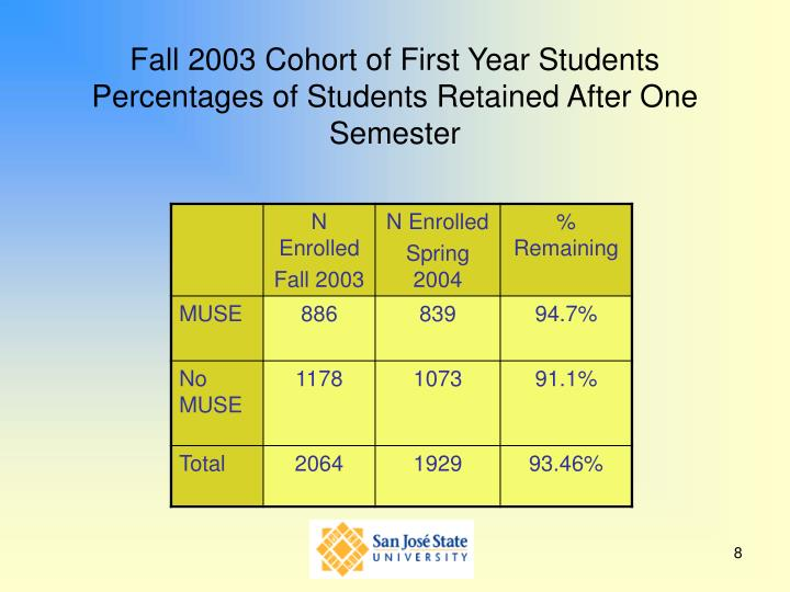 Fall 2003 Cohort of First Year Students