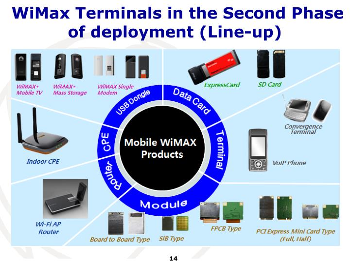 WiMax Terminals in the Second Phase of deployment (Line-up)