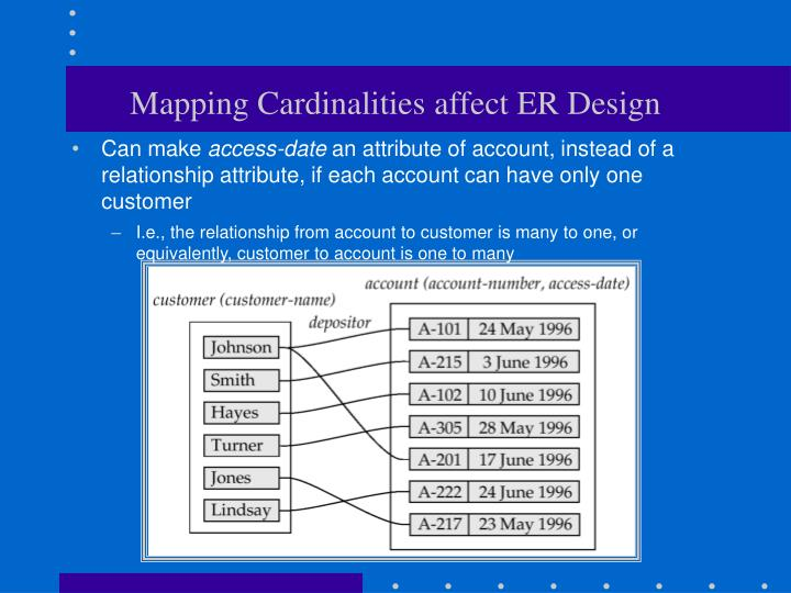 Mapping Cardinalities affect ER Design