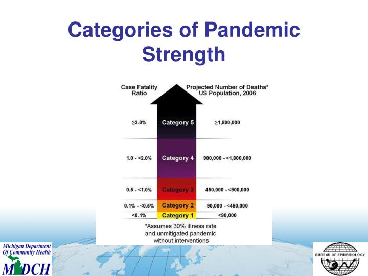 Categories of Pandemic Strength