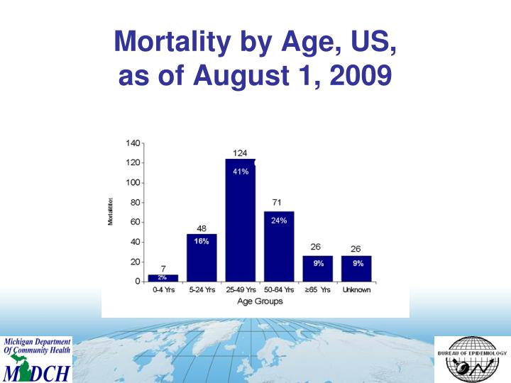 Mortality by Age, US,