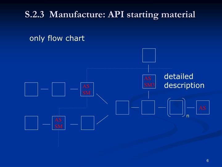 S.2.3  Manufacture: API starting material