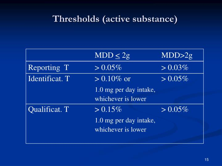 Thresholds (active substance)