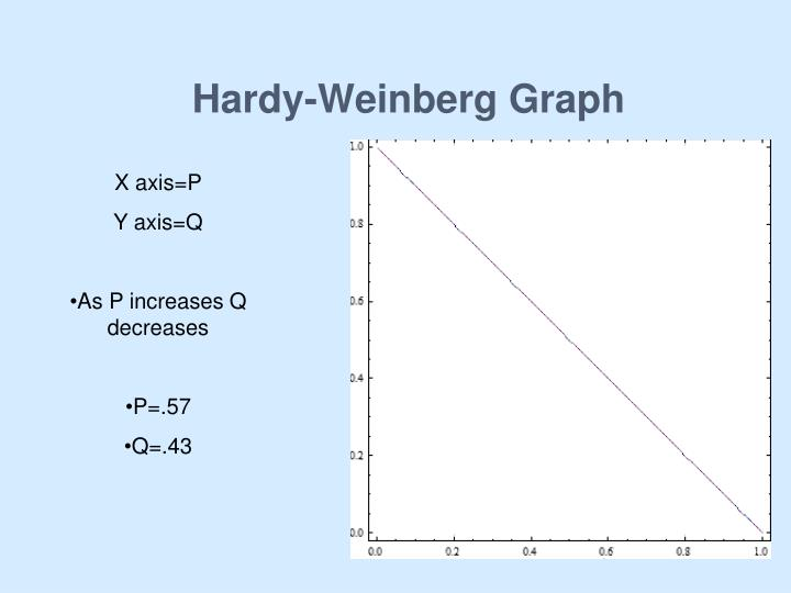 Hardy-Weinberg Graph