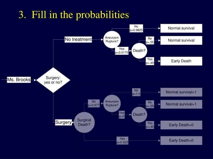 3.  Fill in the probabilities