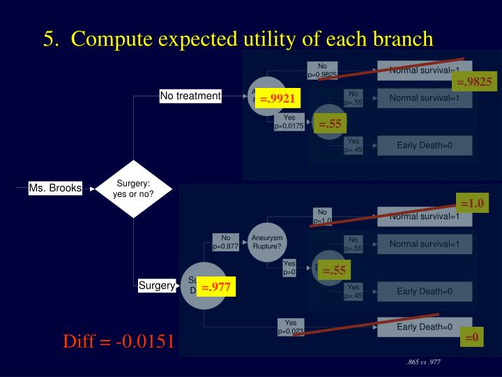 5.  Compute expected utility of each branch