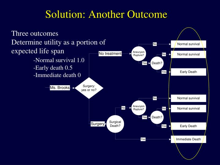 Solution: Another Outcome