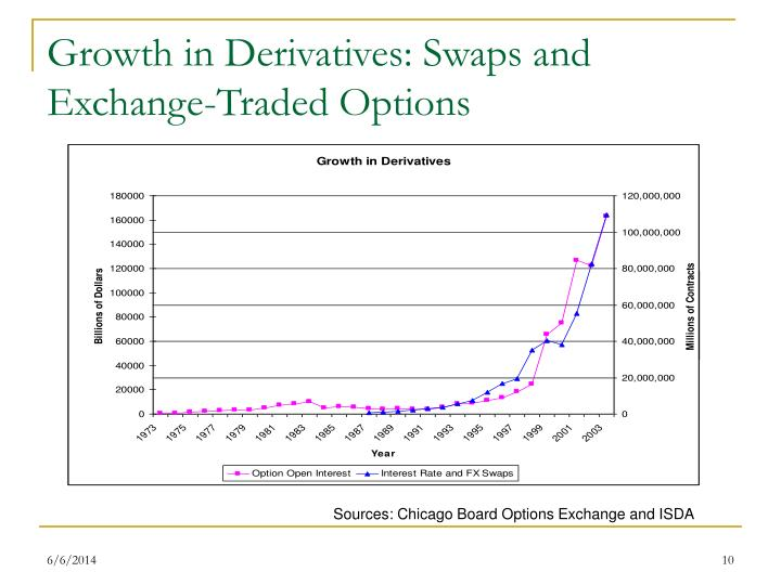 Growth in Derivatives: Swaps and Exchange-Traded Options