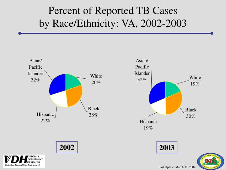 Percent of Reported TB Cases
