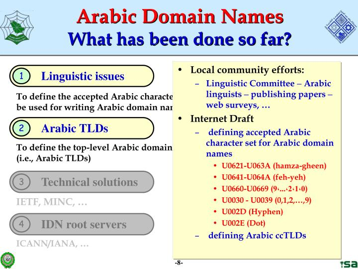 Arabic Domain Names
