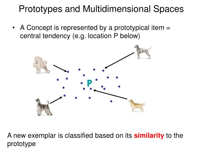 Prototypes and Multidimensional Spaces