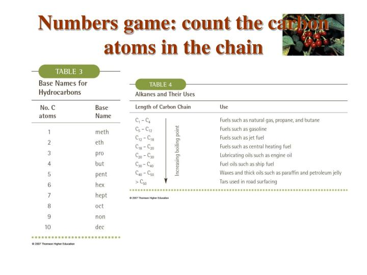 Numbers game: count the carbon atoms in the chain