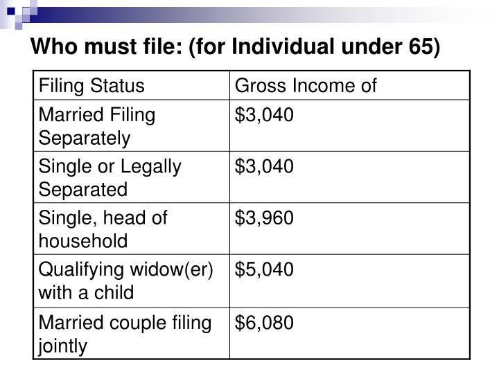 Who must file: (for Individual under 65)