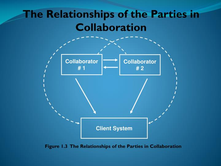 The Relationships of the Parties in Collaboration