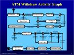 atm withdraw activity graph