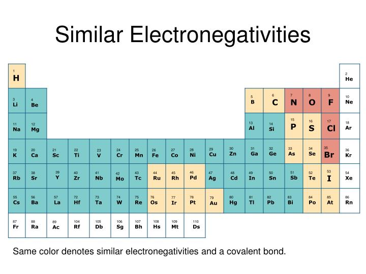 Similar Electronegativities