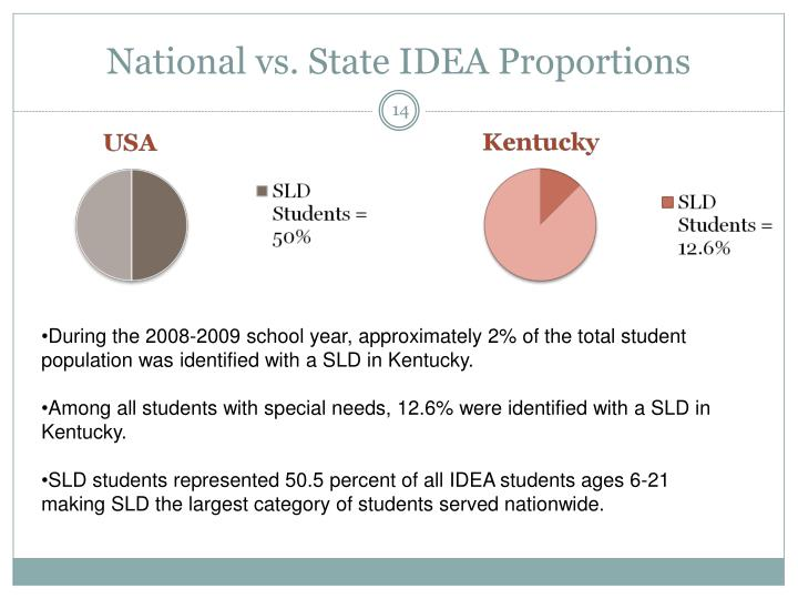 National vs. State IDEA Proportions