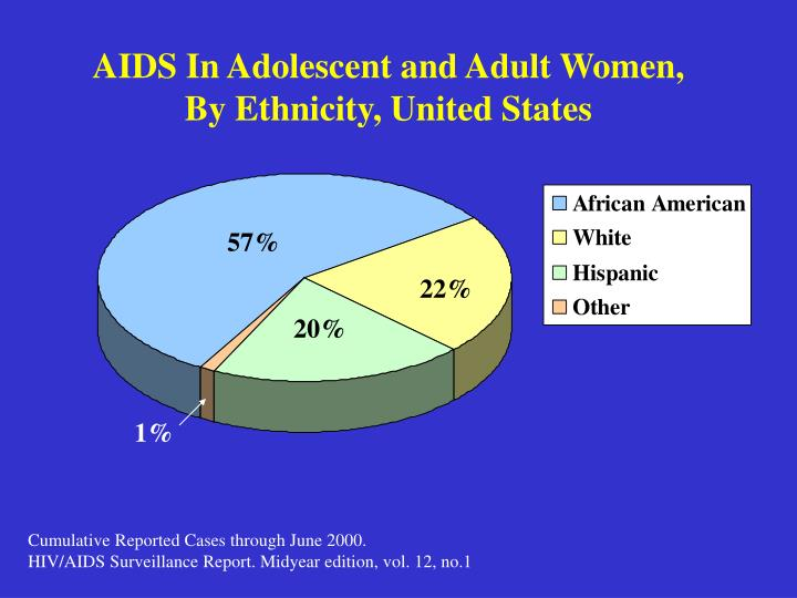 AIDS In Adolescent and Adult Women,
