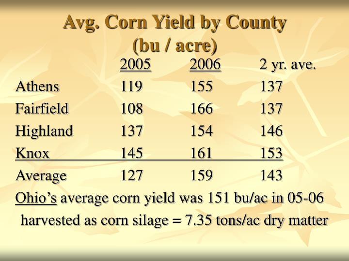 Avg. Corn Yield by County