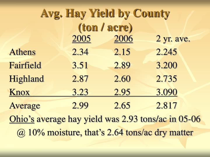 Avg. Hay Yield by County
