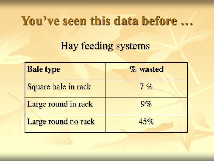 You've seen this data before …