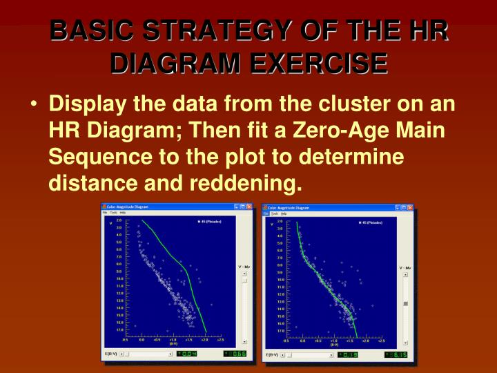 BASIC STRATEGY OF THE HR DIAGRAM EXERCISE