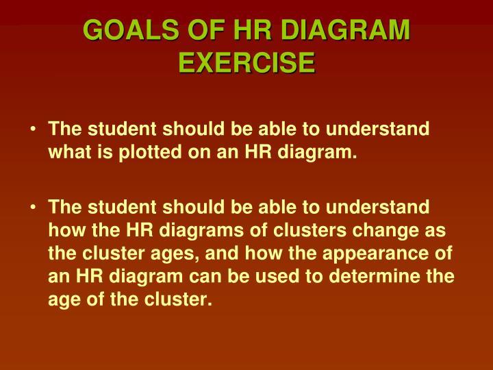 GOALS OF HR DIAGRAM EXERCISE
