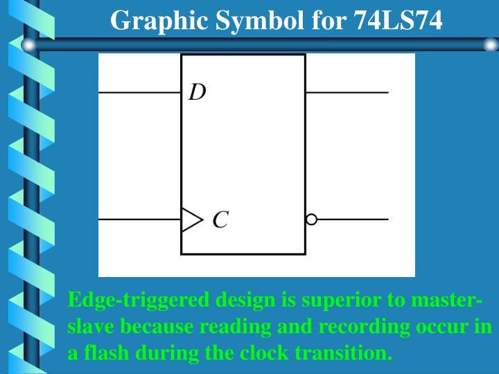 Graphic Symbol for 74LS74