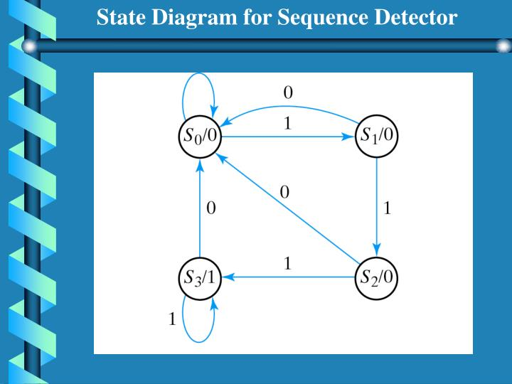 State Diagram for Sequence Detector