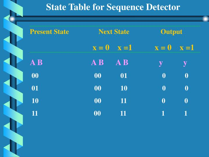 State Table for Sequence Detector