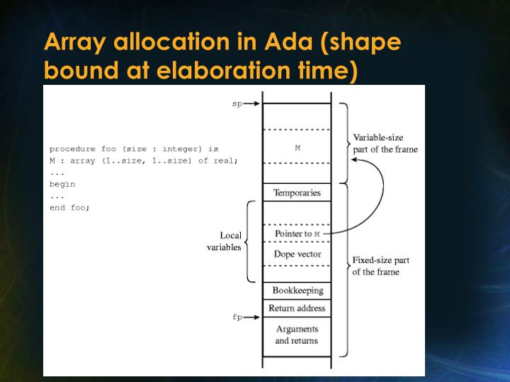 Array allocation in Ada (shape bound at elaboration time)