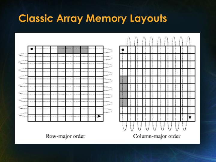 Classic Array Memory Layouts