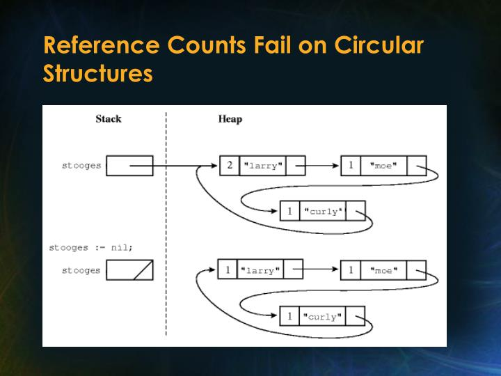 Reference Counts Fail on Circular Structures