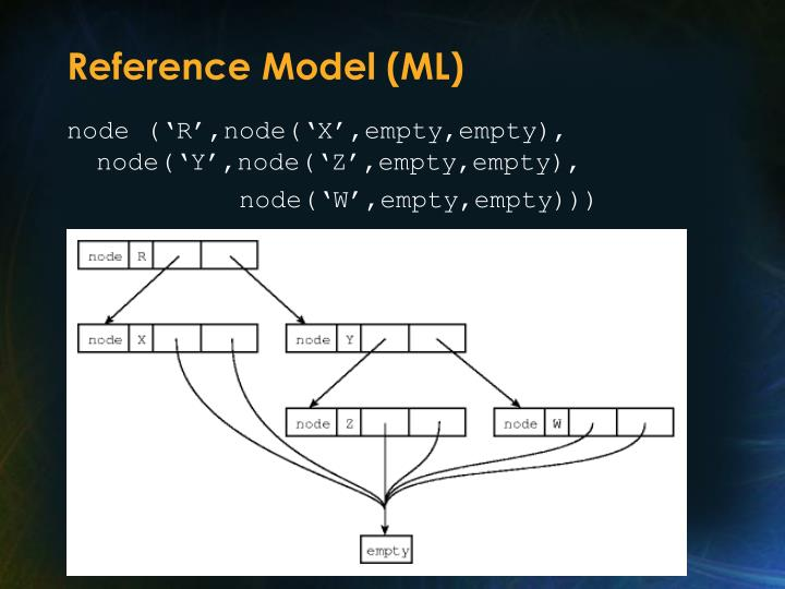 Reference Model (ML)