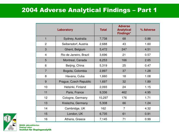 2004 Adverse Analytical Findings – Part 1