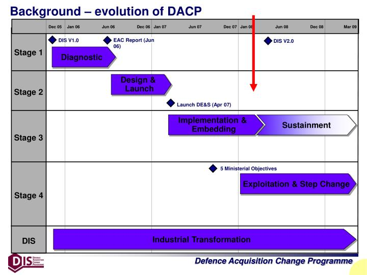 Background – evolution of DACP