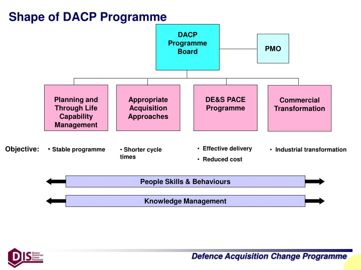 Shape of DACP Programme