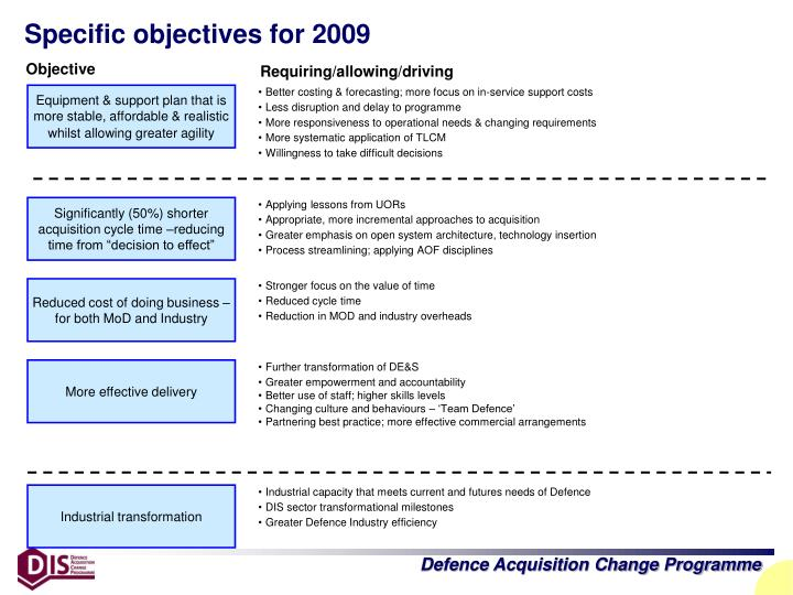 Specific objectives for 2009