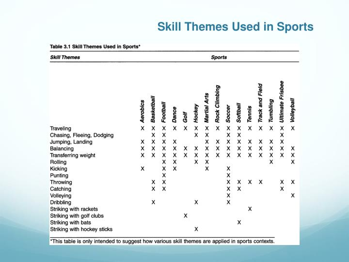 Skill Themes Used in Sports