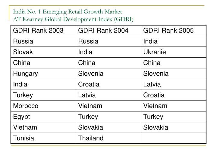 India No. 1 Emerging Retail Growth Market